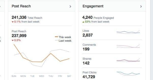 Facebook Engagement