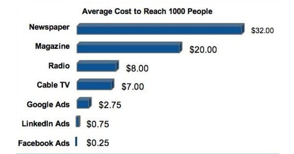 Facebook Ads vs. Google AdSense: Which is Better?