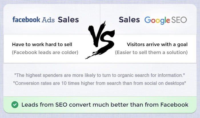 Facebook vs SEO Sales