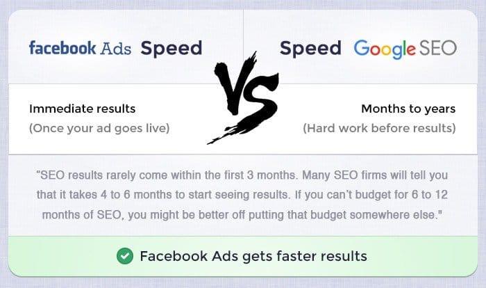 Facebook vs SEO Speed