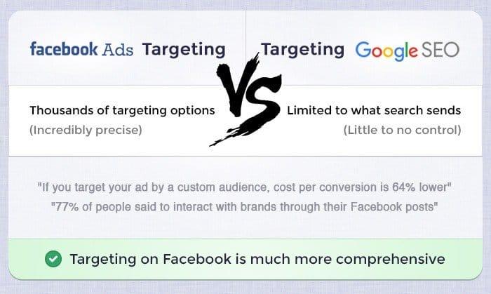Facebook vs SEO Targeting