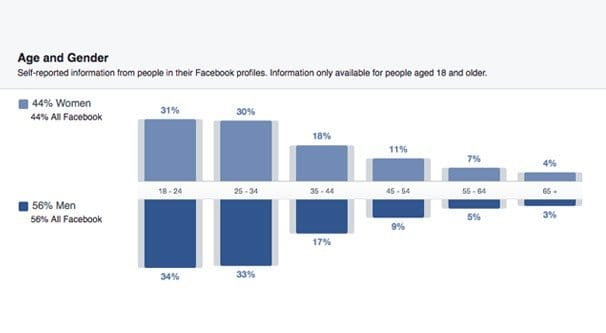 Facebook Know Your Audience