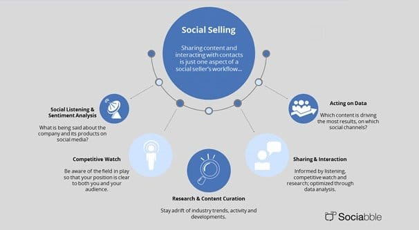 How Social Selling Works